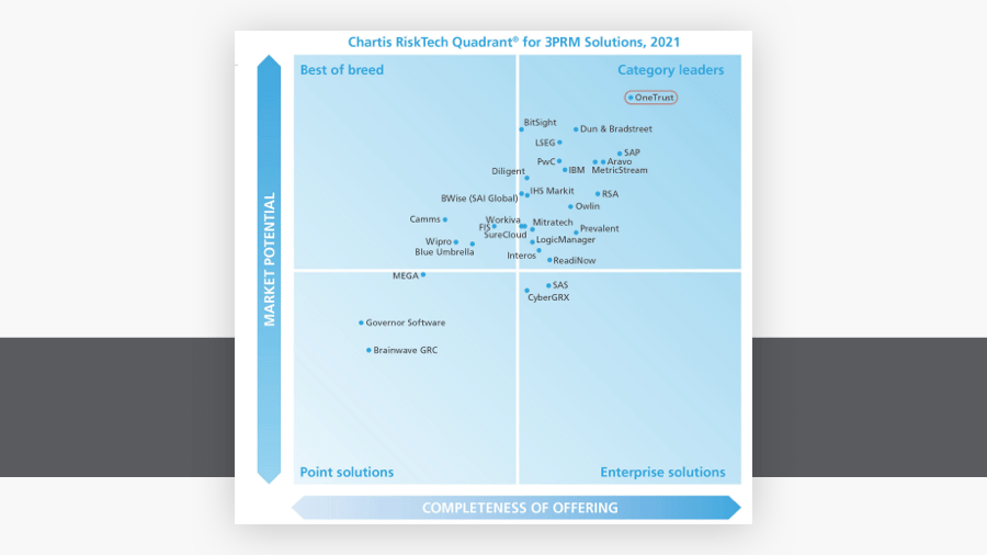 OneTrust Named the Leader in the Chartis RiskTech Quadrant for TPRM Solutions, 2021