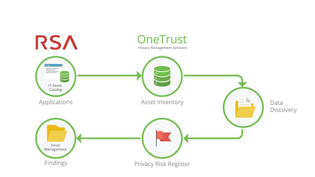 RSA Archer & OneTrust