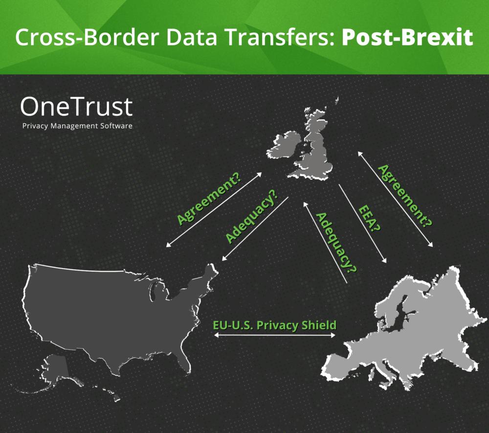 Cross Border Data Transfer Post Brexit Blog Onetrust
