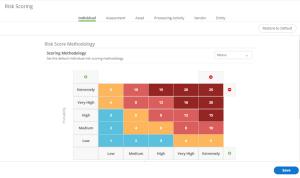 Risk Score Methodology