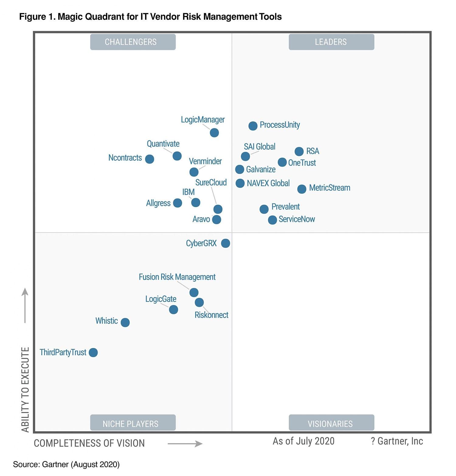 2020 Magic Quadrant for IT VRM