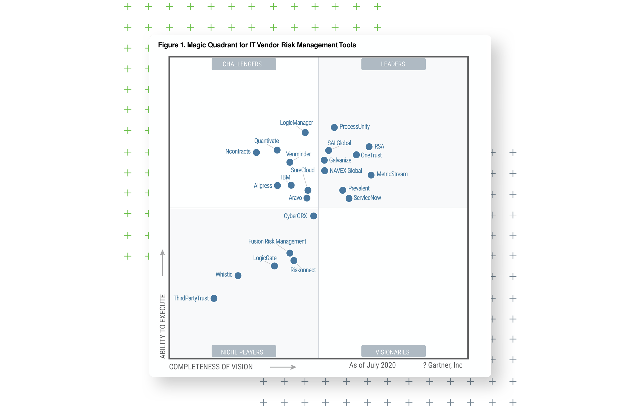 2020 Magic Quadrant for IT VRM Tools