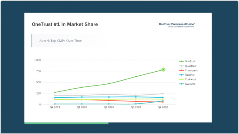PreferenceChoice is #1 CMP by Market Share