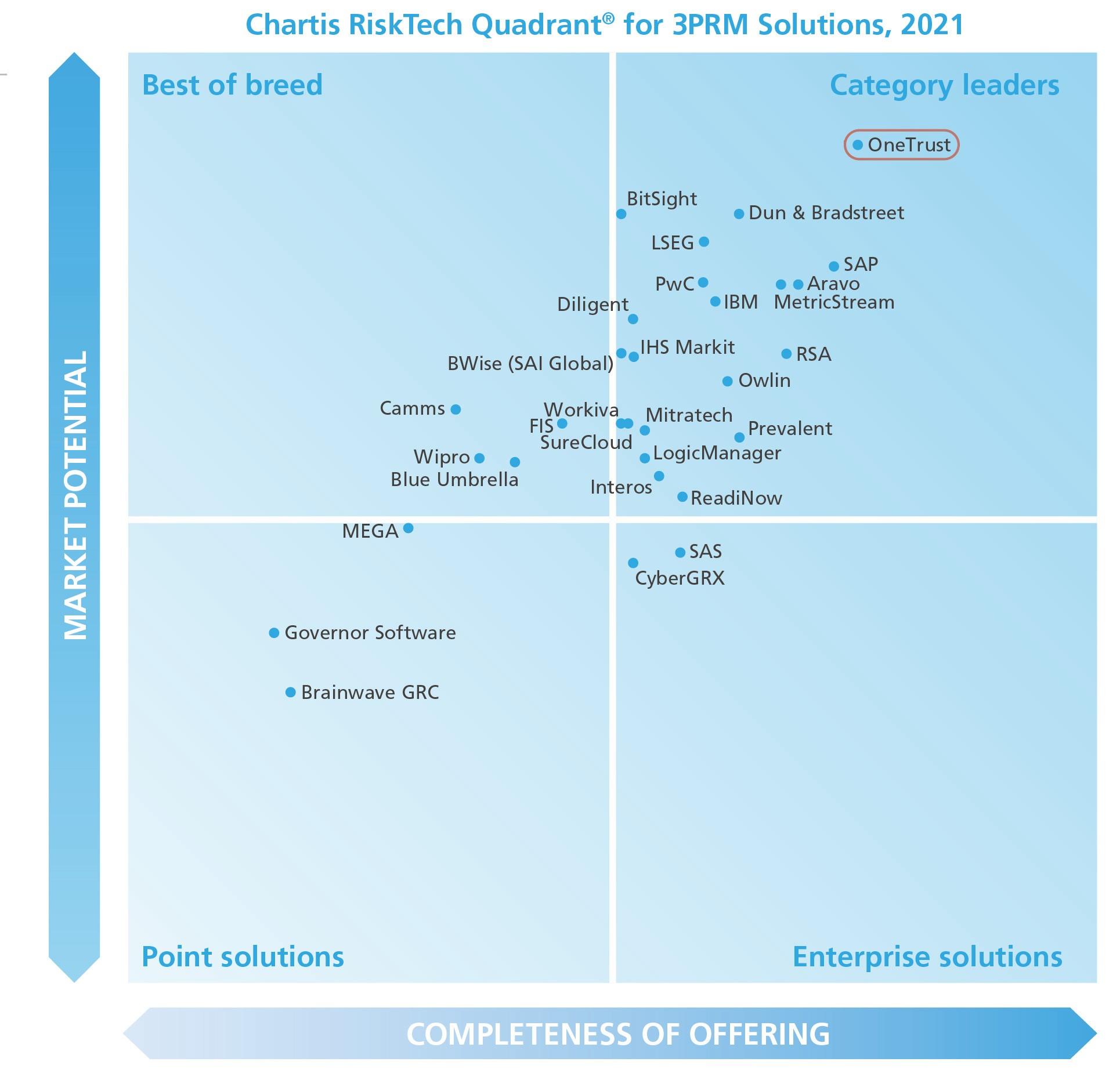 Chartis 3PRM Solutions 2021